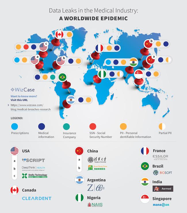 Medical Data leak infographic