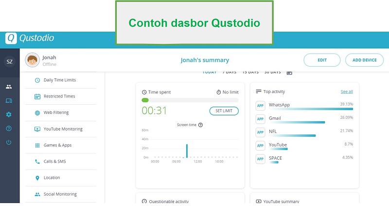 Dasbor Qustodio