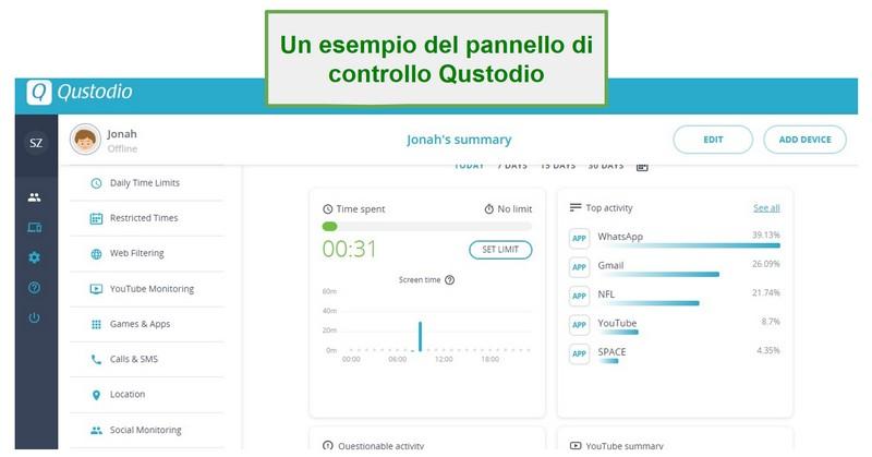 Dashboard Qustodio
