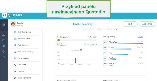 Zrzut ekranu interfejsu użytkownika Qustodio Parental Controls przedstawiający przykład pulpitu Qustodio