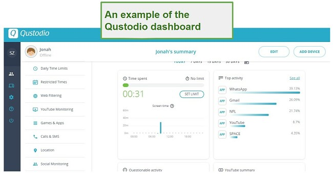 Screenshot of Qustodio's parental control app user interface showing example of Qustodio dashboard
