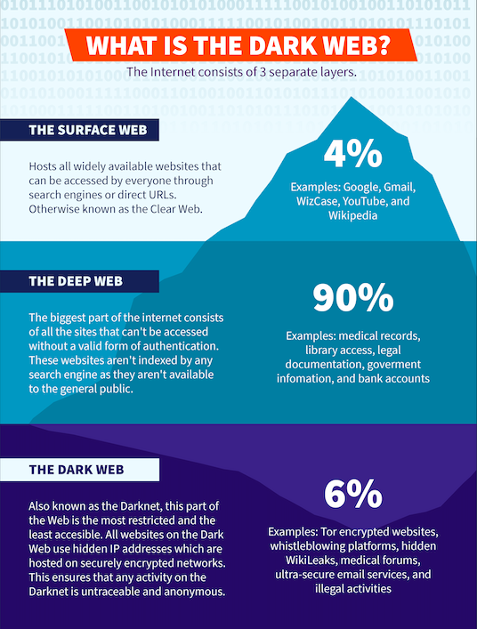 Infographic presentation of What Is The Dark Web showing data for three separate layers of the Internet: The Surface Web, The Deep Web, and The Dark Web