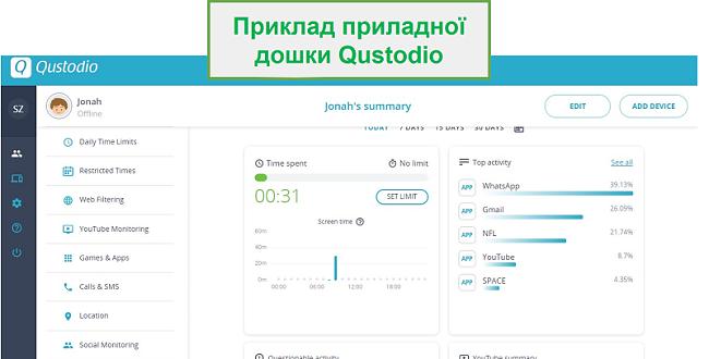 Інформаційна панель Qustodio