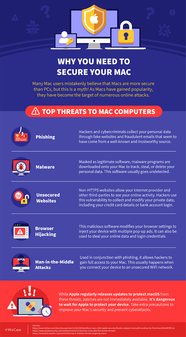 Infographic presentation of Top Threats to Mac Computers showing five different cyberattacks that can endanger the security of Mac users