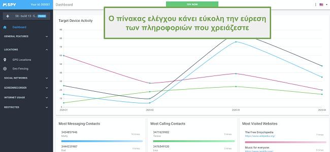 Στιγμιότυπο οθόνης του ταμπλό που διευκολύνει την εύρεση των δεδομένων
