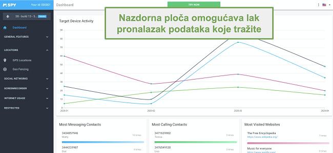 Snimka zaslona nadzorne ploče koja olakšava pronalaženje podataka