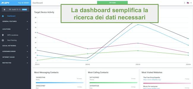 Screenshot della dashboard che semplifica la ricerca dei dati