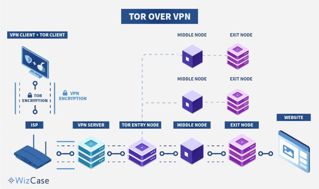 Infographic of Tor over VPN process