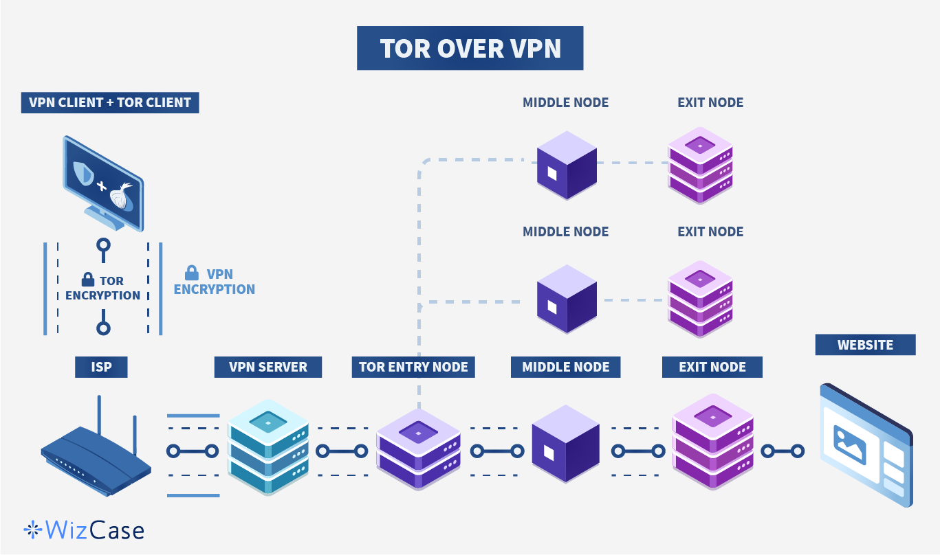 Infographic van Tor over VPN-proces