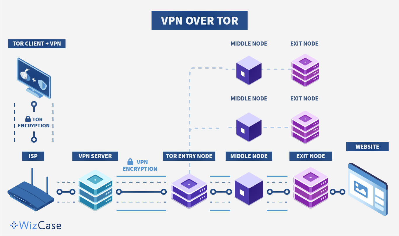 Infographic van VPN over Tor-proces