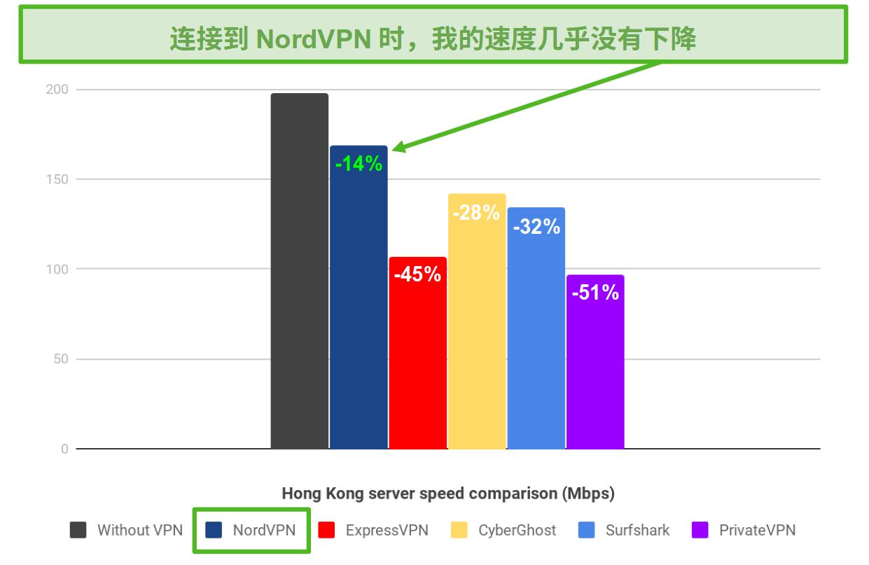 条形图显示了NordVPN,ExpressVPN,CyberGhost,Surfshark和PrivateVPN在连接到其香港服务器位置时的速度差异。