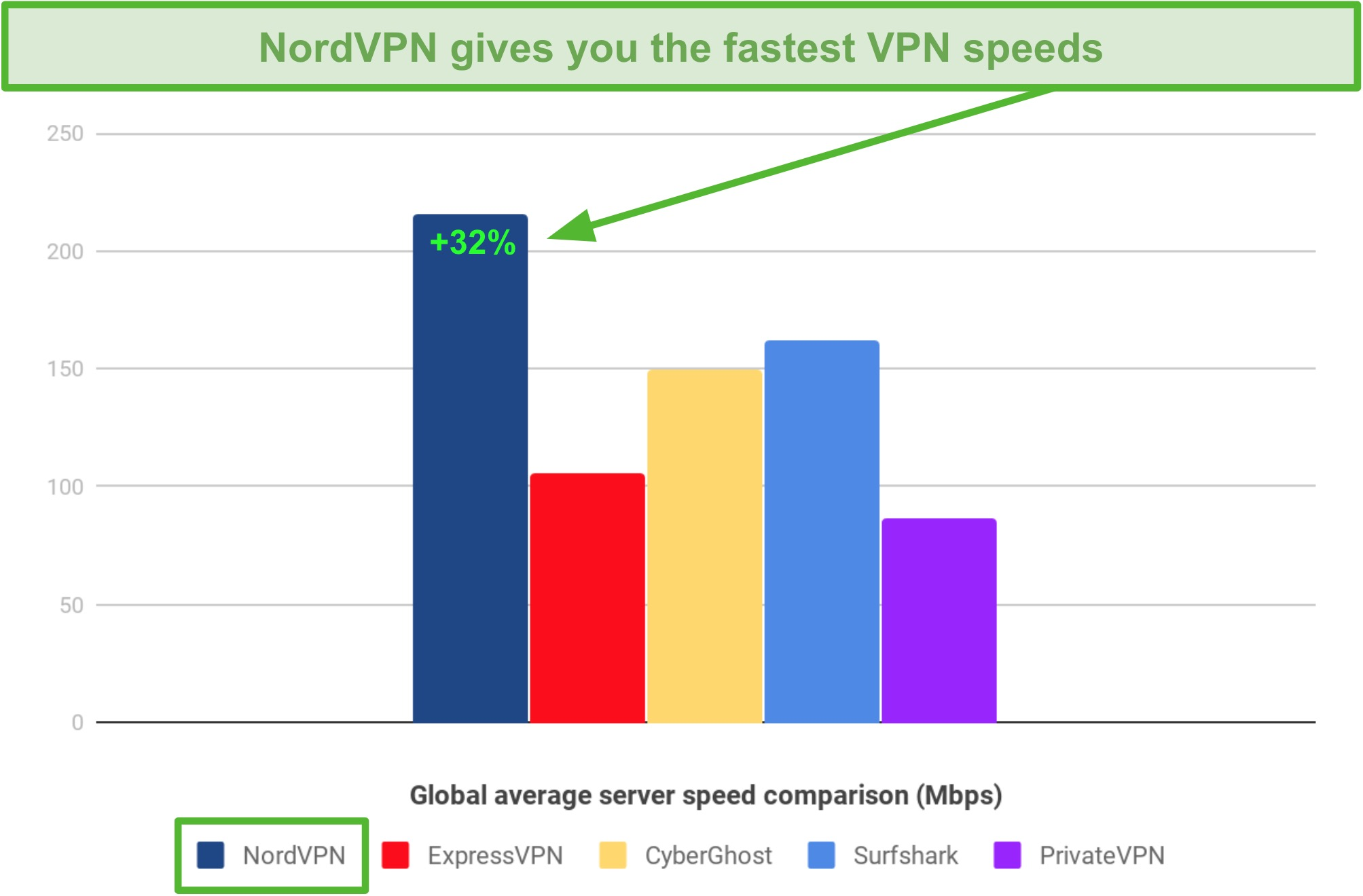 A bar chart showing average speeds and speed differences between NordVPN, ExpressVPN, CyberGhost, Surfshark, and PrivateVPN.