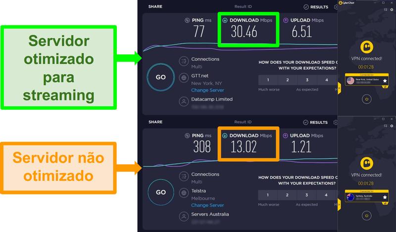 Imagens de testes de velocidade Ookla e CyberGhost ligados a servidores americanos e australianos.