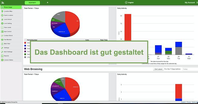 Screenshot des gut gestalteten Dashboards