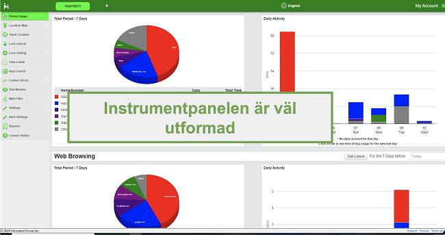 Skärmdump av den väldesignade instrumentpanelen