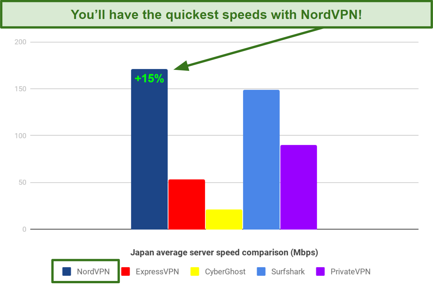 A bar chart showing speed differences between NordVPN, ExpressVPN, CyberGhost, Surfshark, and PrivateVPN, with NordVPN being the fastest