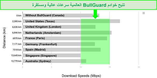مخطط تفصيلي يوضح الفرق بين سرعات التنزيل ومواقع الخادم لـ BullGuard VPN.