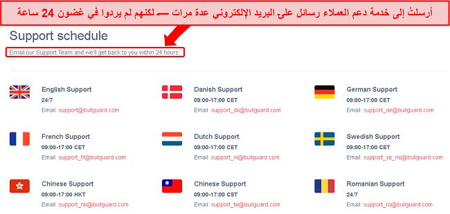 لقطة شاشة لجدول دعم BullGuard ووعد البريد الإلكتروني على مدار 24 ساعة والذي لم يتم الوفاء به