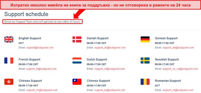Екранна снимка на графика за поддръжка на BullGuard и 24-часовото имейл обещание, което не е изпълнено