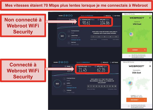 Speedtest.net indiquant les vitesses sans connexion et les vitesses lorsque vous êtes connecté au serveur de la côte est des États-Unis de Webroot WiFi Security