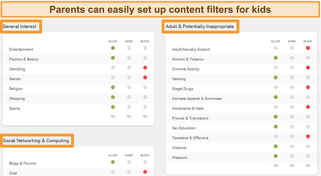 Screenshot of Sophos Dashboard with some filtering options enabled.