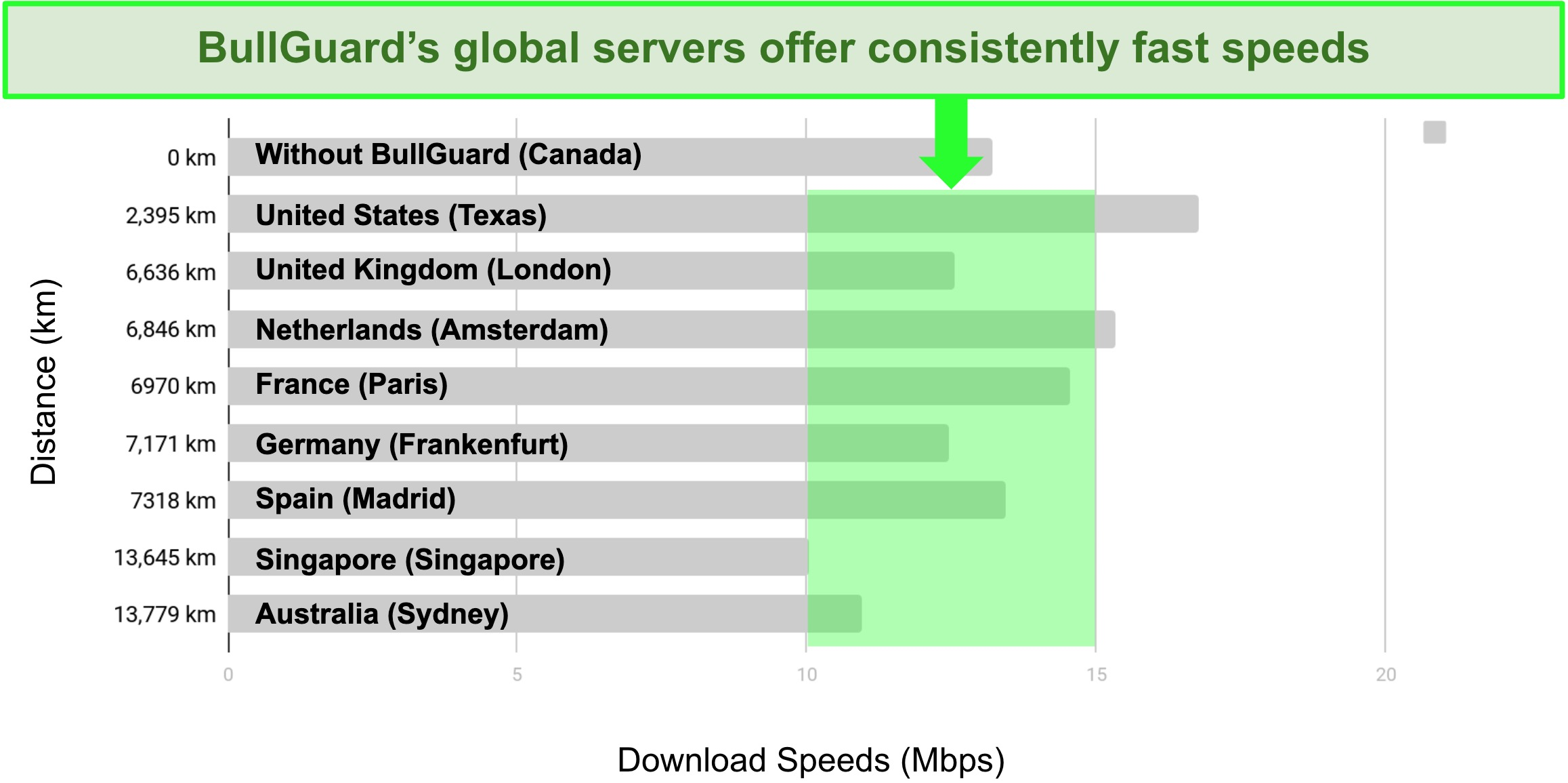 A detailed chart showing the difference between download speeds and server locations for BullGuard VPN.