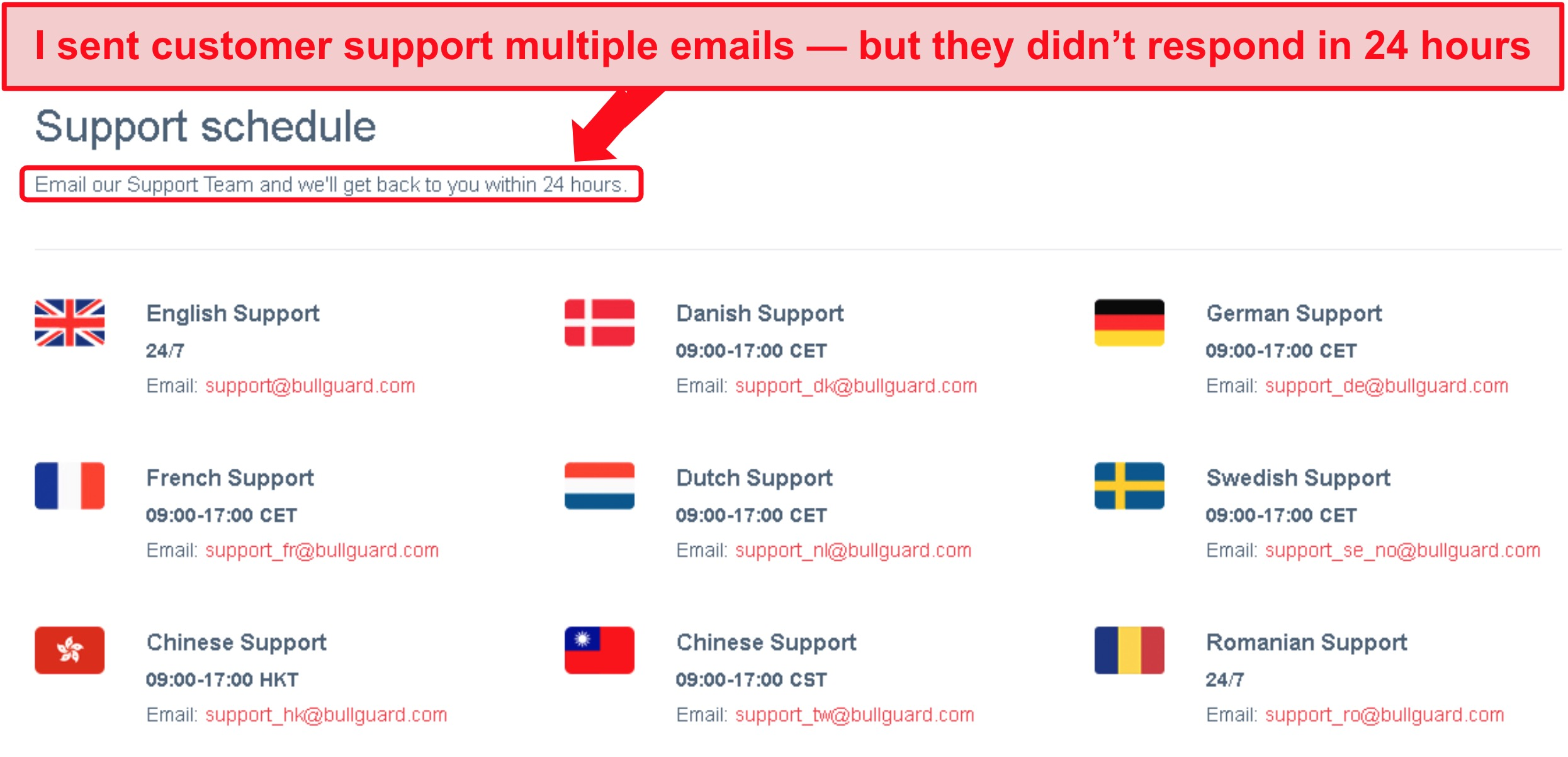 Screenshot of BullGuard's support schedule and 24-hour email promise that wasn't fulfilled