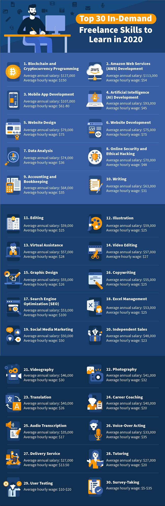 Infographics presentation of Top 30 Freelance Skills to Learn showing data for 30 the most wanted freelance jobs and their wages in 2020
