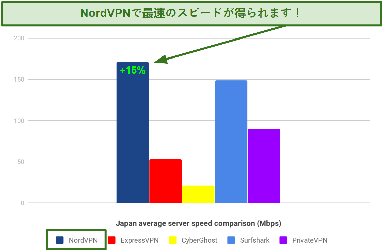 NordVPN、ExpressVPN、CyberGhost、Surfshark、PrivateVPNの速度の違いを示す棒グラフ。NordVPNが最速です
