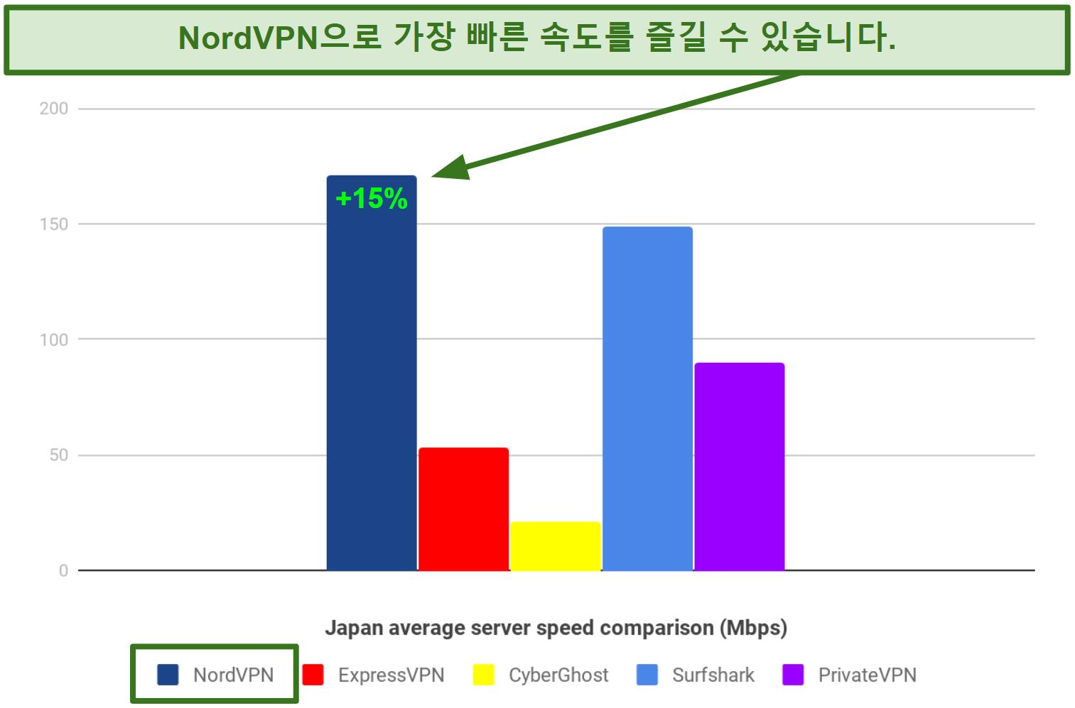 NordVPN, ExpressVPN, CyberGhost, Surfshark 및 PrivateVPN 간의 속도 차이를 보여주는 막대 차트 (NordVPN이 가장 빠름)