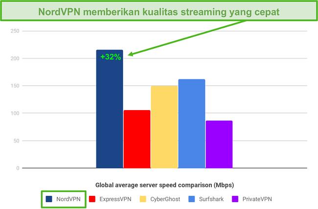Grafik perbandingan kecepatan VPN antara NordVPN, ExpressVPN, CyberGhost, Surfshark, dan PrivateVPN, dengan NordVPN menjadi yang tercepat di lebih dari 200 Mbps
