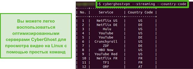 Снимок экрана выделенных потоковых серверов CyberGhost в Linux.