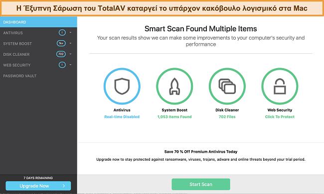 Στιγμιότυπο οθόνης του πίνακα ελέγχου της εφαρμογής TotalAV σε Mac