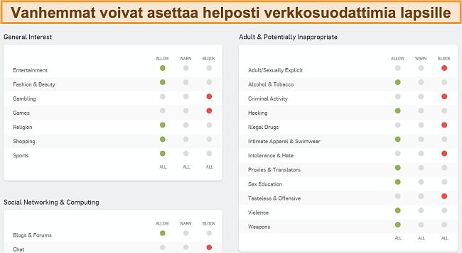 Näyttökuva Sophosin verkkosuodatuksen hallintapaneelista