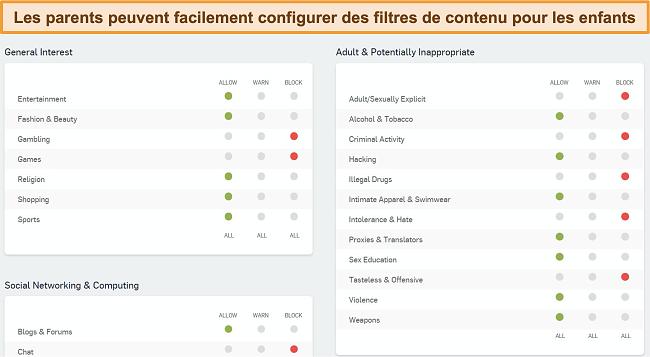 Capture d'écran du tableau de bord de filtrage Web de Sophos