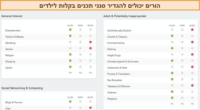 צילום מסך של לוח המחוונים לסינון אתרים של Sophos