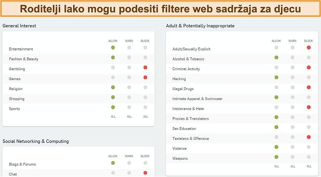 Snimka zaslona nadzorne ploče za filtriranje weba Sophos