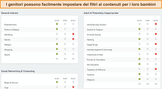 Screenshot della dashboard di filtraggio web di Sophos