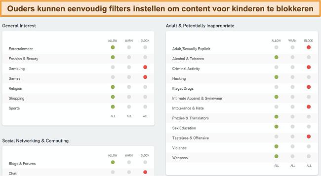 Snimka zaslona nadzorne ploče Sophosovog mrežnog filtriranja