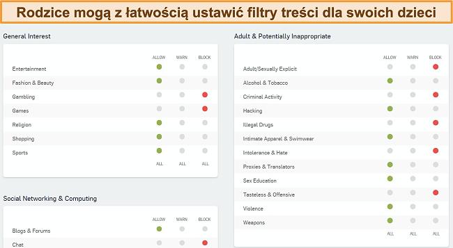 Zrzut ekranu pulpitu nawigacyjnego filtrowania sieci Sophos
