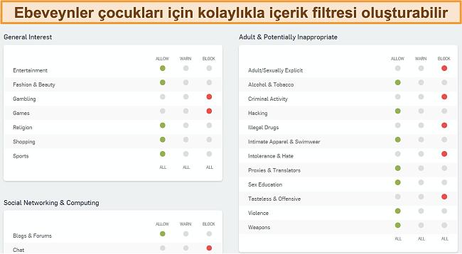 Sophos'un web filtreleme panosunun ekran görüntüsü