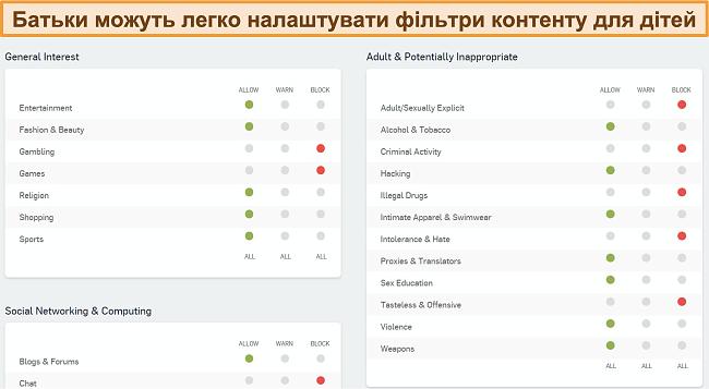 Знімок екрана інформаційної панелі веб-фільтрації Sophos