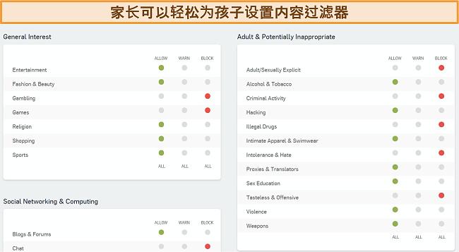 Sophos的Web过滤仪表板的屏幕截图