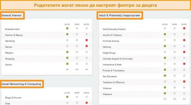 Екранна снимка на таблото за управление Sophos с активирани някои опции за филтриране.