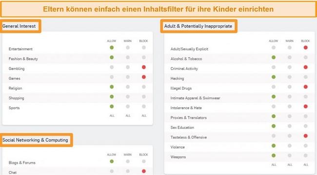 Screenshot von Sophos Dashboard mit einigen aktivierten Filteroptionen.
