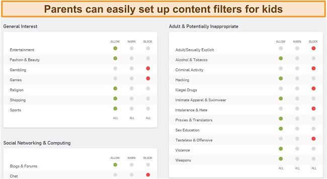 Screenshot of Sophos parental controls dashboard