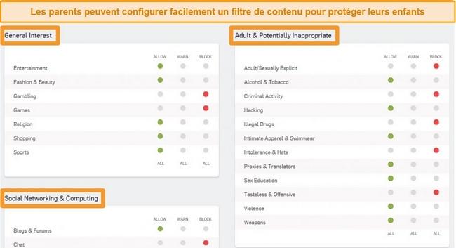 Capture d'écran de Sophos Dashboard avec certaines options de filtrage activées.