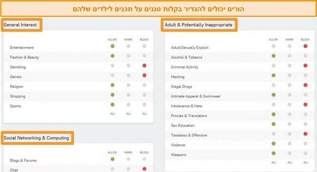תמונת מסך של Sophos Dashboard עם כמה אפשרויות סינון מופעלות.