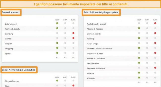 Screenshot di Sophos Dashboard con alcune opzioni di filtro abilitate.