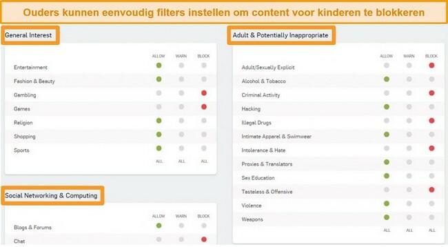 Screenshot van Sophos Dashboard met enkele filteropties ingeschakeld.